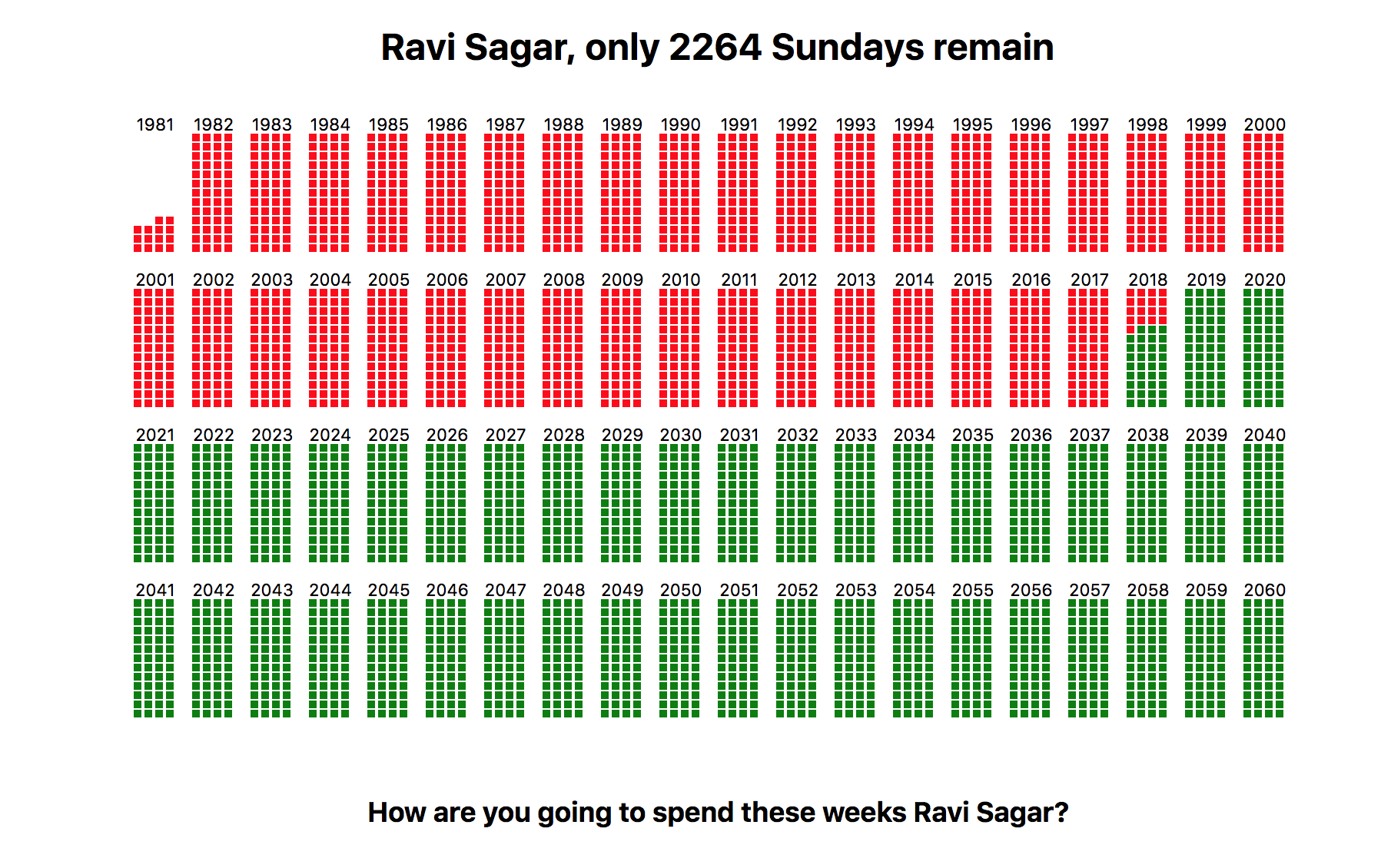 The Last Sunday - Ravi Sagar