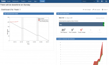 JIRA Dashboard, Oct 2014 Sprint
